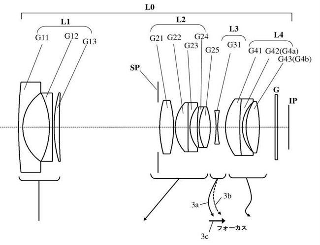 Canon Patent Application: Various lenses for ... Micro Four Thirds sensor size?